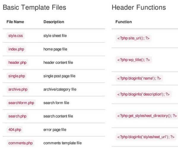 Use this Copy/Paste CSfor a quick, categorized list of WordPress functions.