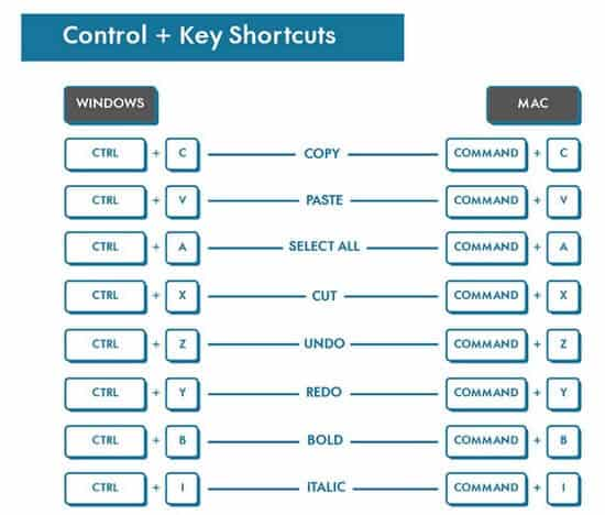 A CS with life-saving keyboards shortcuts.