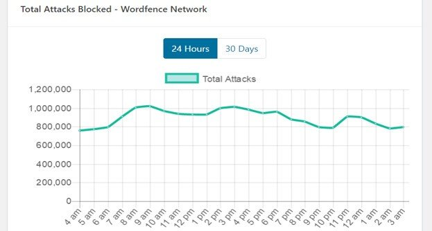 Use a Security Plugin
