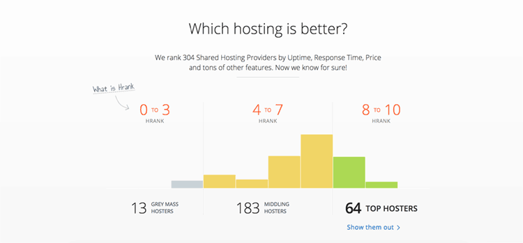 HRank.com is a pretty new but promising service for shared hosting provider performance check.
