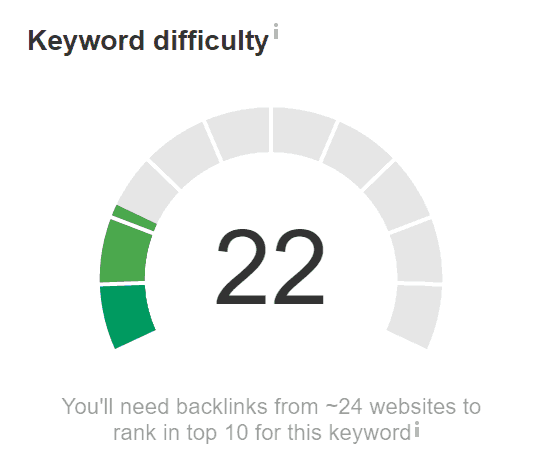 You must calculate keyword difficulty as link popularity remains the single most important ranking factor.