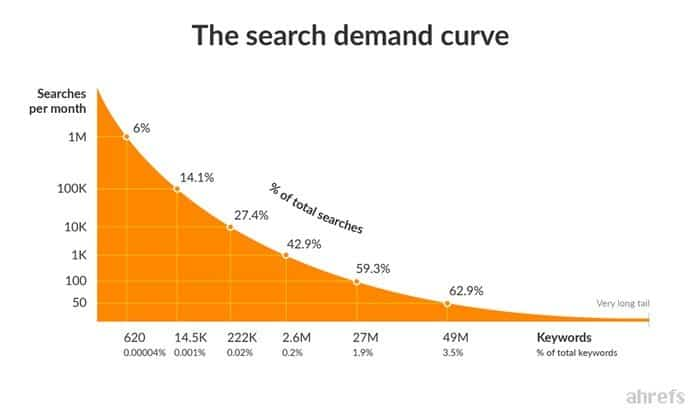 Search demand curve is a graph that plots all keywords by their search volumes.
