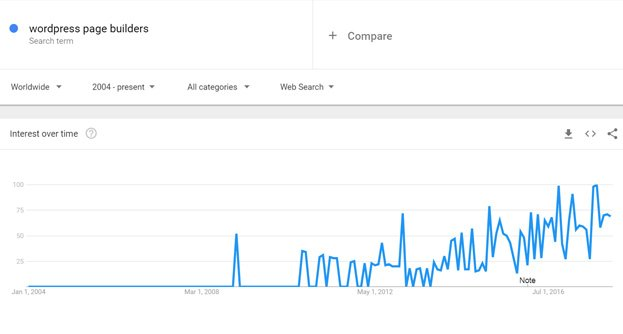 This Google Trends chart shows how user interest has grown.