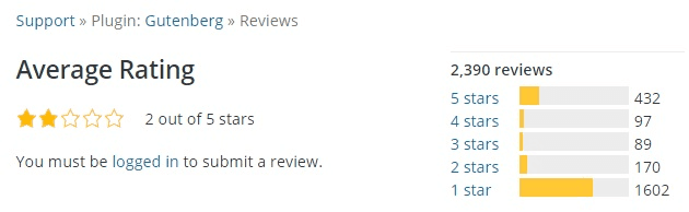 Negative Reviews about the Gutenberg WordPress Editor.