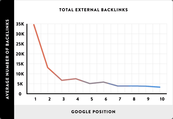 One of the best ways to get quality backlinks is by finding and replicating competitors' backlinks.