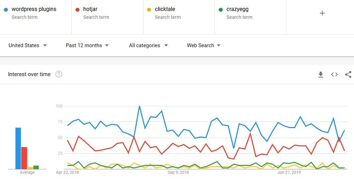 Google Trends chart comparing how frequently people have searched.