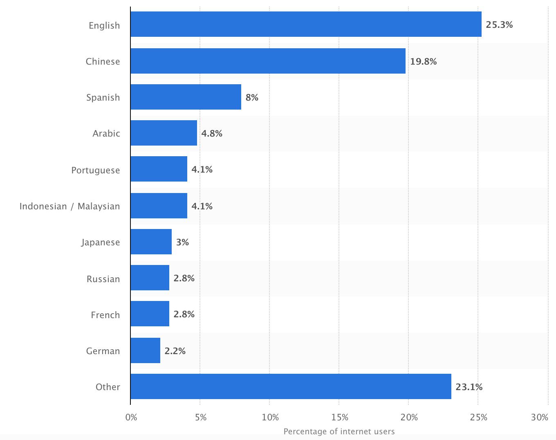 Languages graph