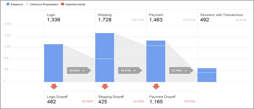 Shopping behavior report