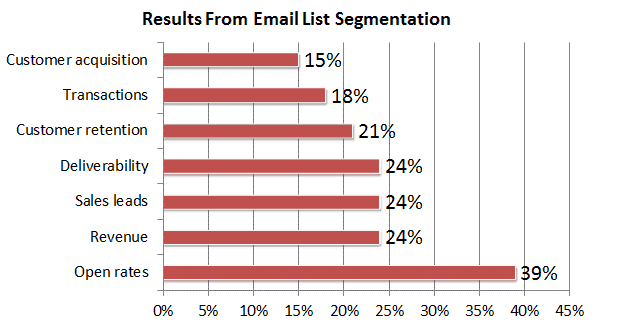 Email segmentation results