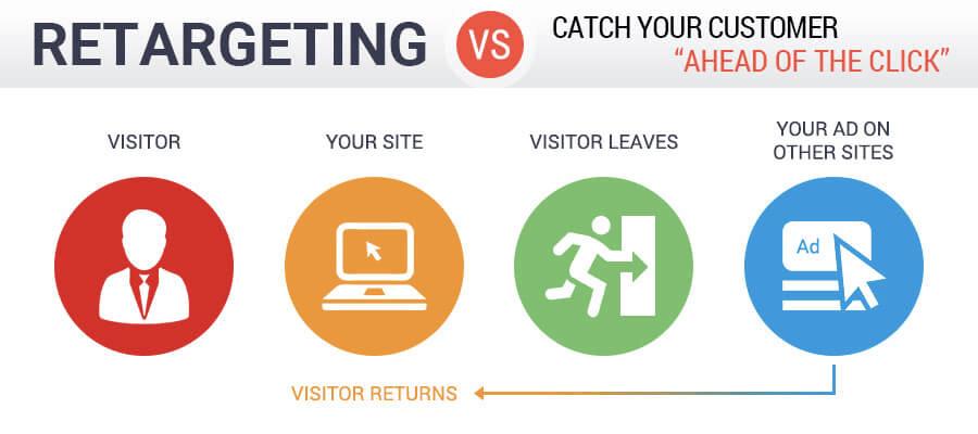Retargeting vs catch your customer ahead