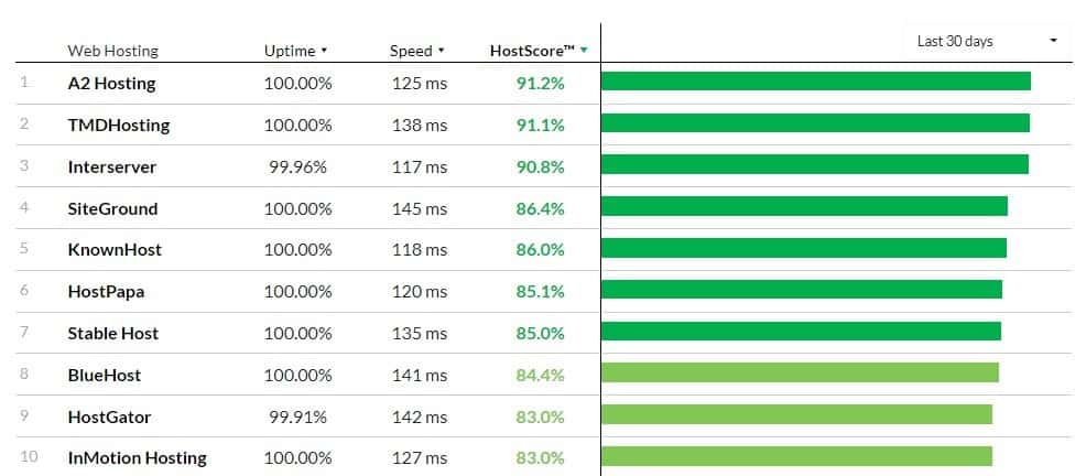 Hosting provider speeds